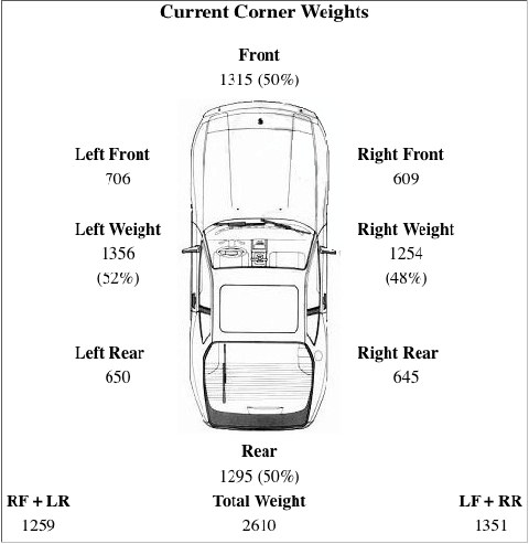 Drag Race Car Weight Distribution